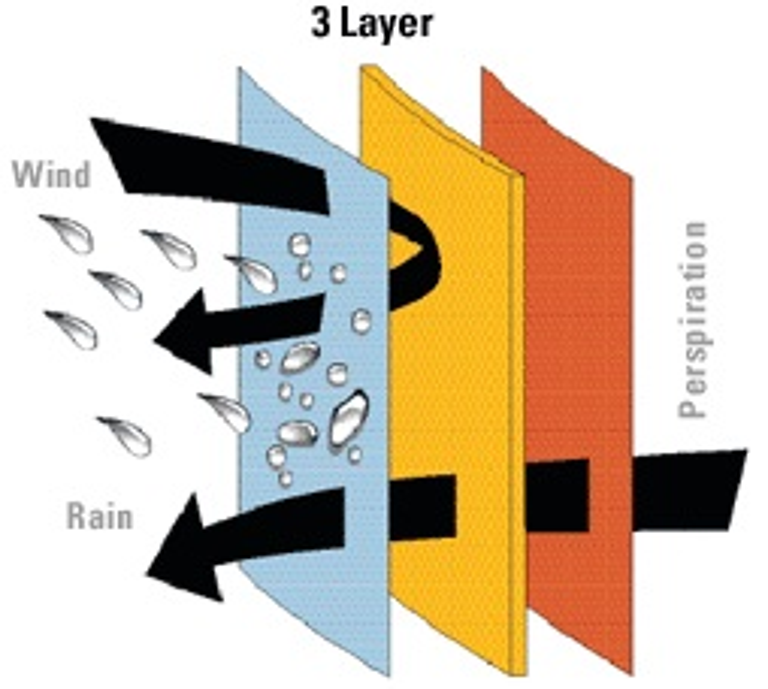 Как работают водонепроницаемые дышащие ткани?