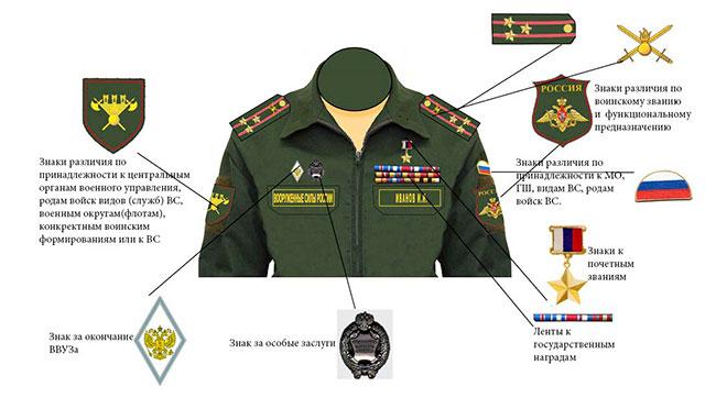 Схема размещения официальных военных символов, знаков отличия, персонифицированных знаков различия и обозначений, на форме одежды (нового образца) военнослужащих