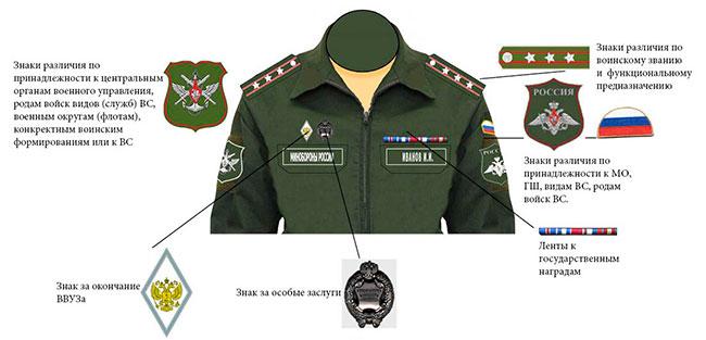 Схема размещения официальных военных символов, знаков отличия, персонифицированных знаков различия и обозначений, на форме одежды (нового образца) федеральных гражданских государственных служащих Министерства обороны РФ.