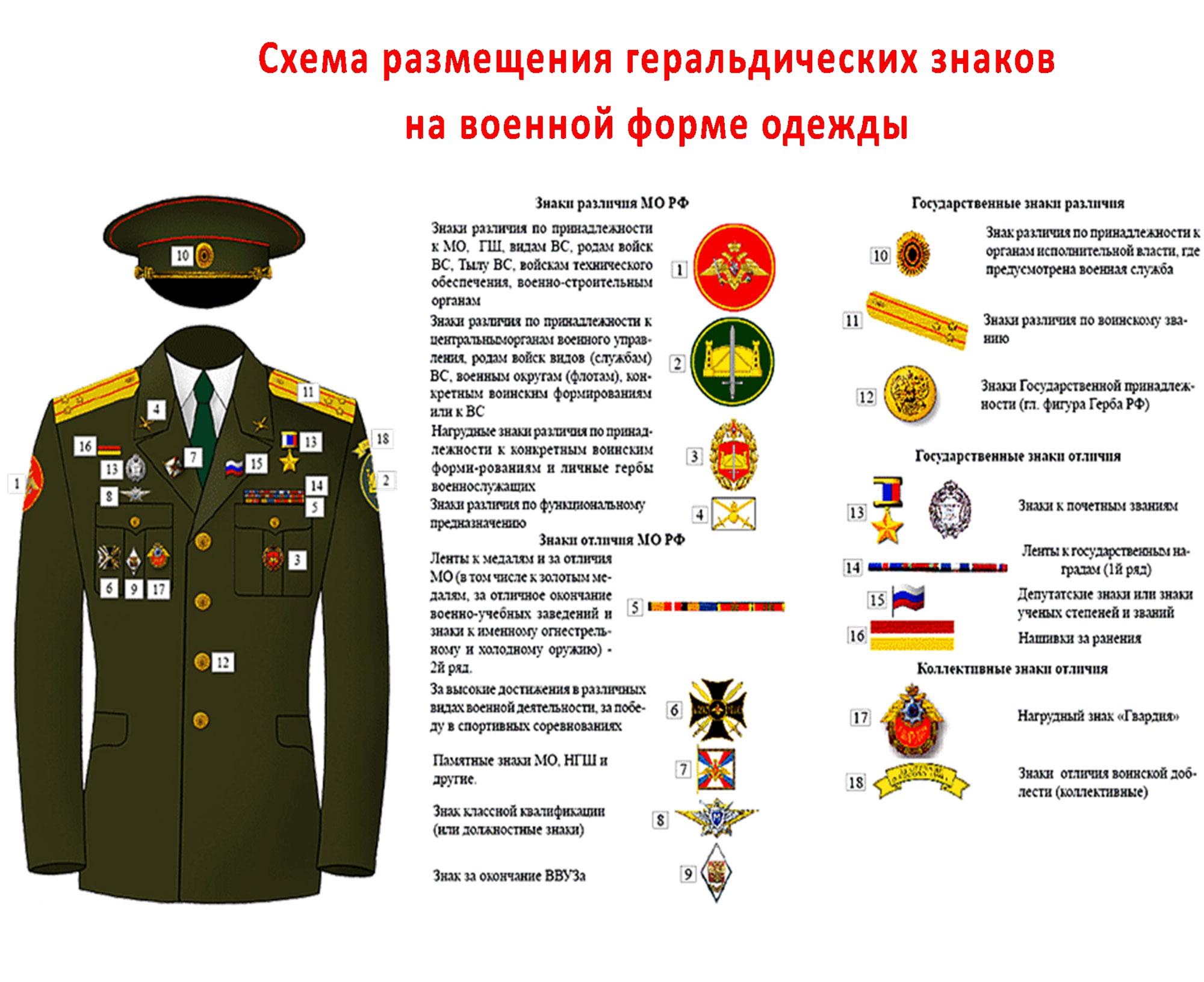 Схема размещения геральдических знаков на военной форме образца 2006-2008 г.