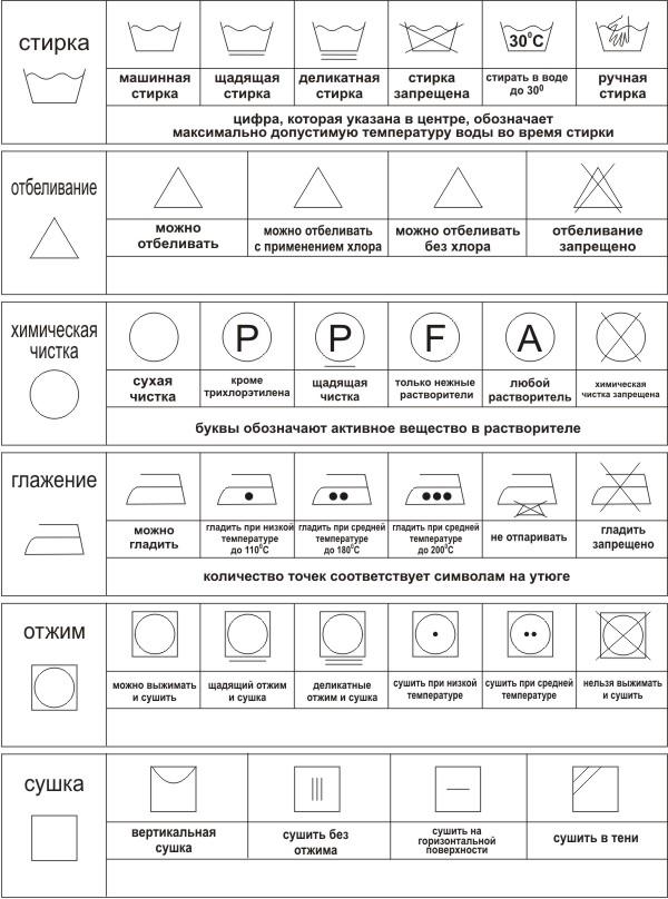 Основные обозначения по уходу за изделиями
