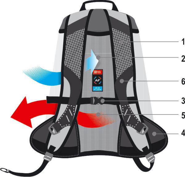 Подвесные системы рюкзаков Nova Tour