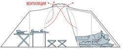 Вариант с подвешиванием одной спальни. Второе помещение использовано под кухню. Палатка с двумя спальнями(3+3) и большим тамбуром Alexika Maxima 6 Luxe