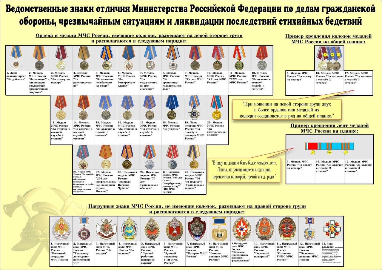 Одежды знаках различия военнослужащих и ведомственных знаках
