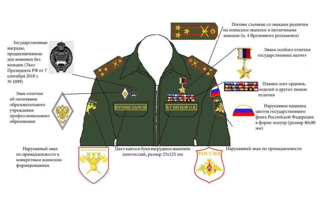 Правила ношения военной формы нового образца