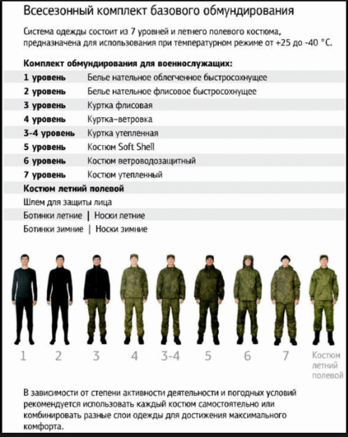 Схема военной формы